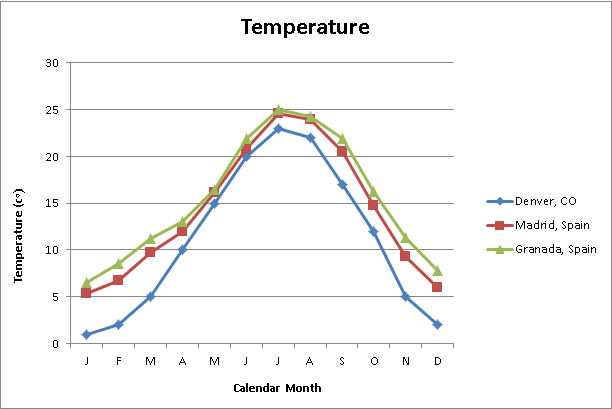 Granada and madrid's temperatures compared to Denver